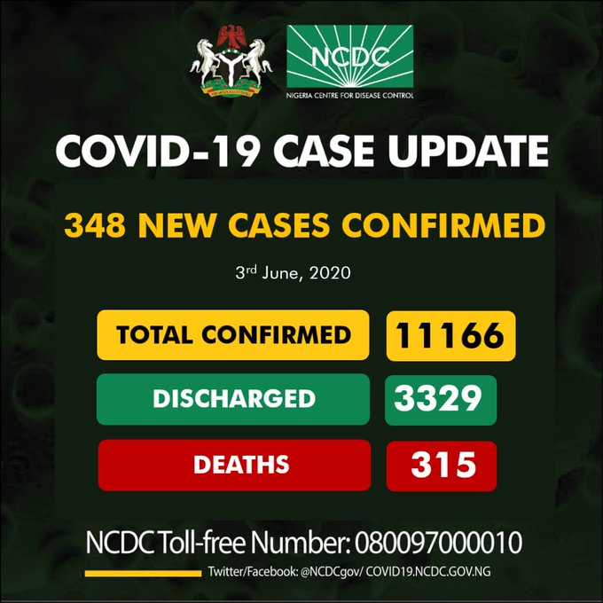 , Nigeria records 348 new cases of #COVID19 as toll hits 11166 with 315 deaths, Latest Nigeria News, Daily Devotionals & Celebrity Gossips - Chidispalace
